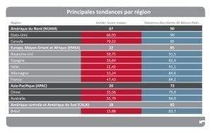 SS-regional-trend-4c